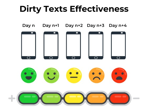 Dirty Texts Effectiveness