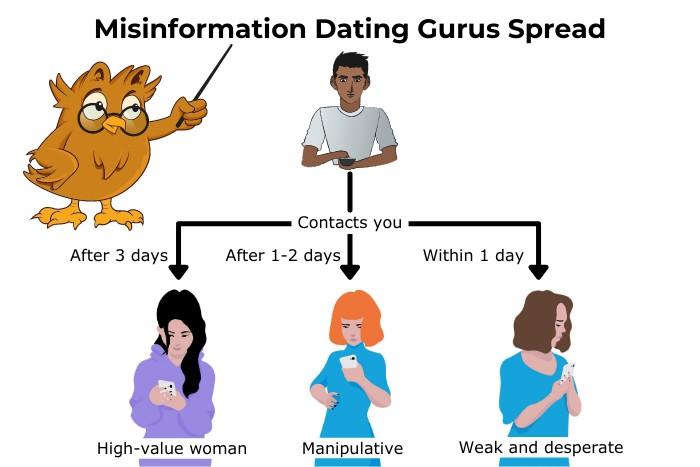Misinformation Dating Gurus Spread