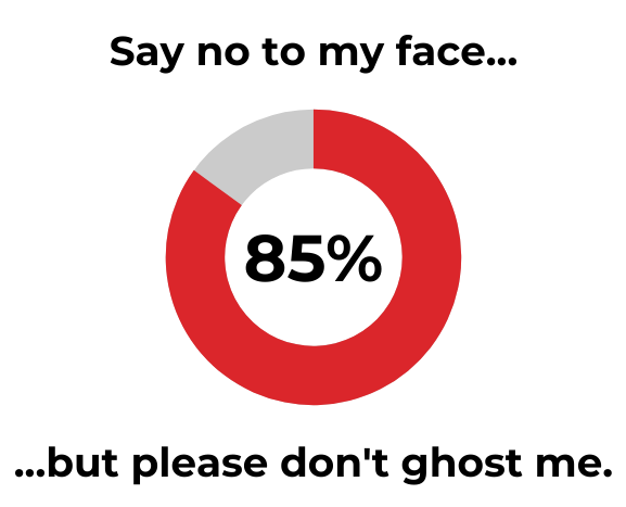 People Don't Want To Be Ghosted