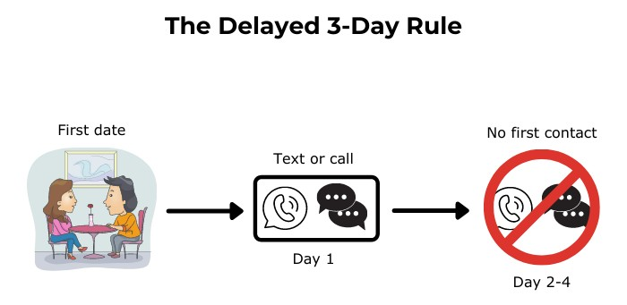 The Delayed 3-Day Rule