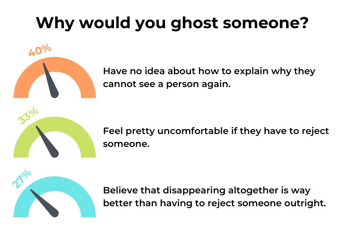 Why Would You Ghost Someone